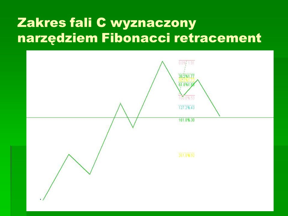 Zakres fali C wyznaczony narzędziem Fibonacci retracement