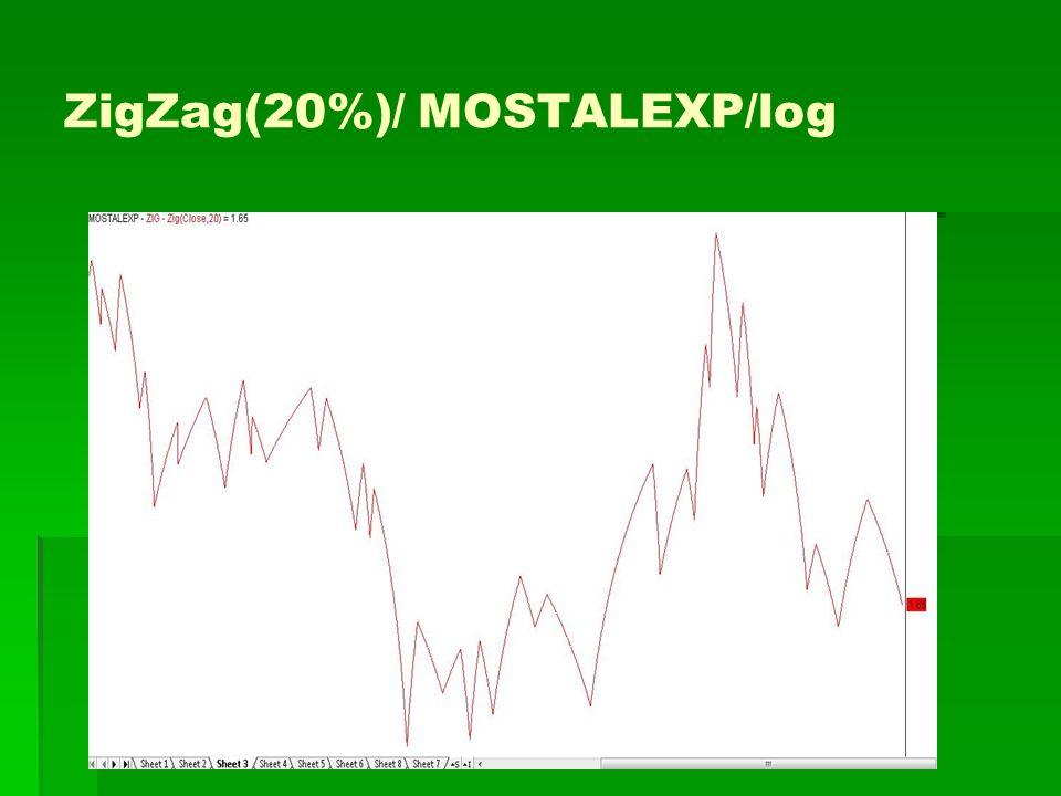 ZigZag(20%)/ MOSTALEXP/log