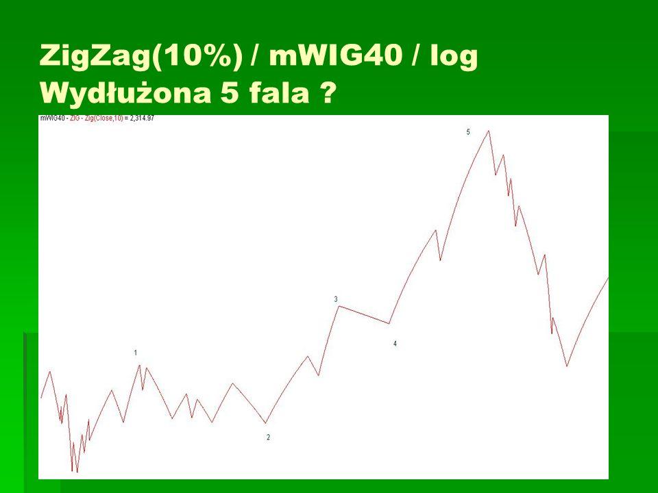 ZigZag(10%) / mWIG40 / log Wydłużona 5 fala