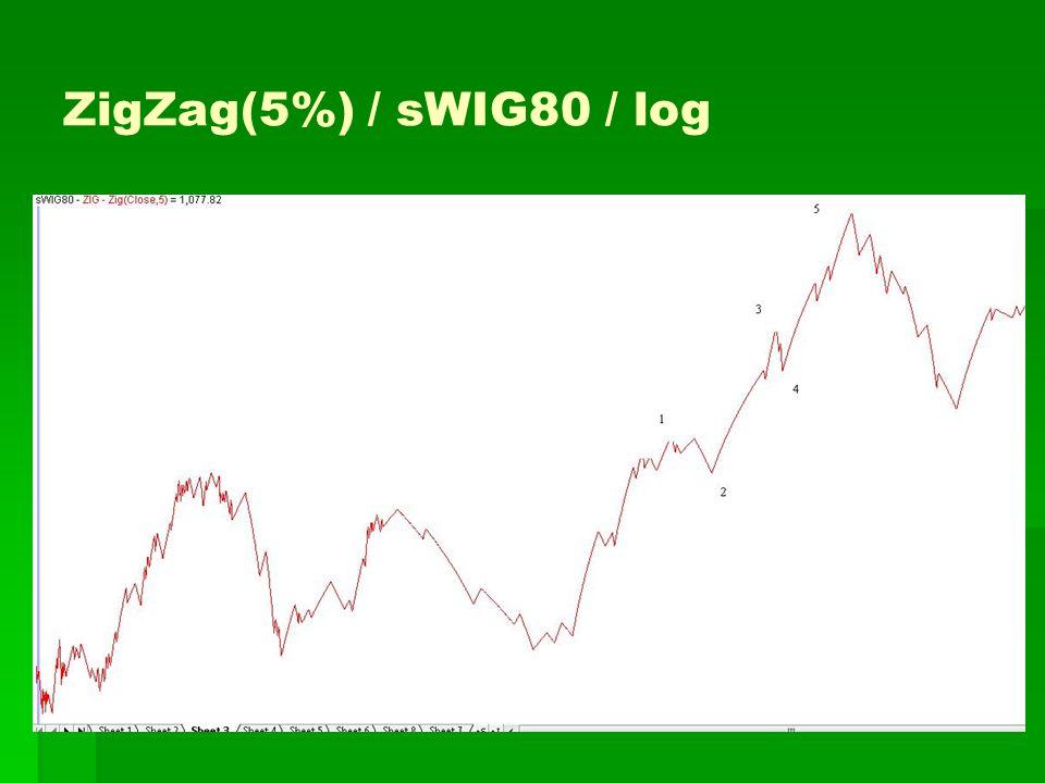 ZigZag(5%) / sWIG80 / log