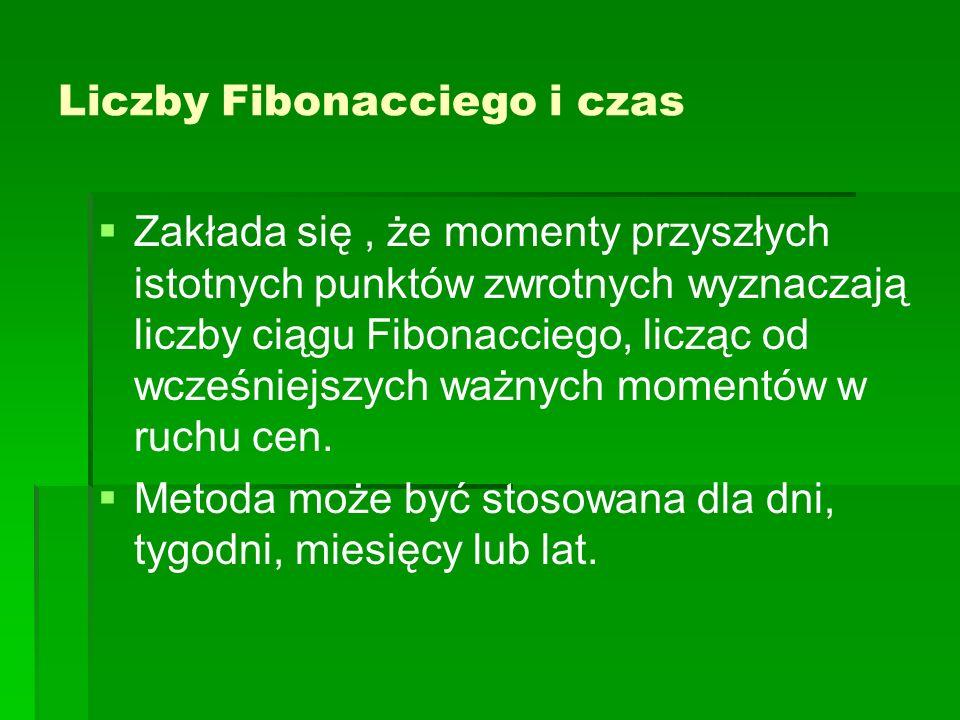 Liczby Fibonacciego i czas