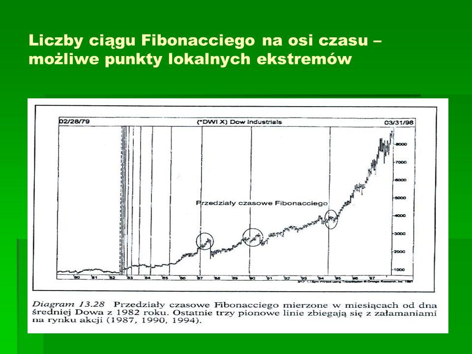 Liczby ciągu Fibonacciego na osi czasu – możliwe punkty lokalnych ekstremów