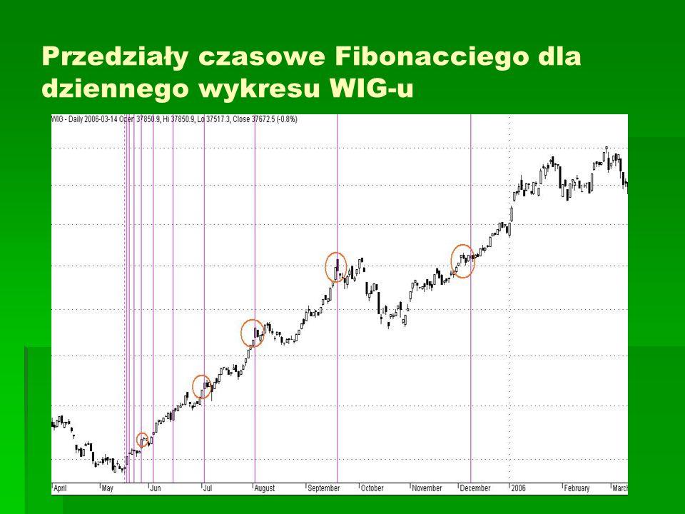 Przedziały czasowe Fibonacciego dla dziennego wykresu WIG-u