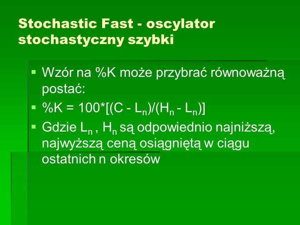 Stochastic Fast - oscylator stochastyczny szybki
