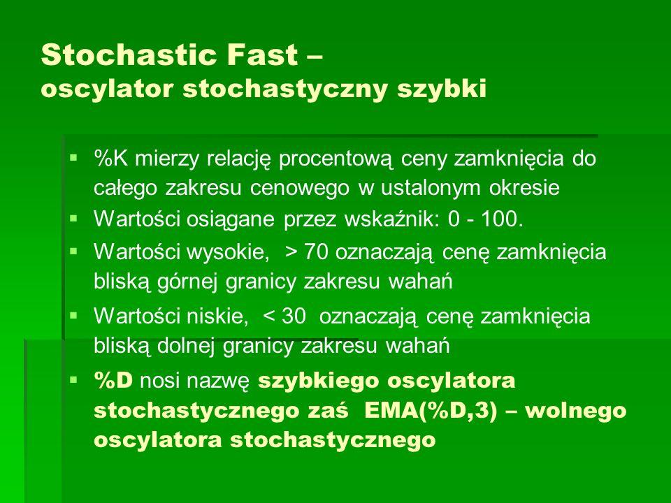 Stochastic Fast – oscylator stochastyczny szybki