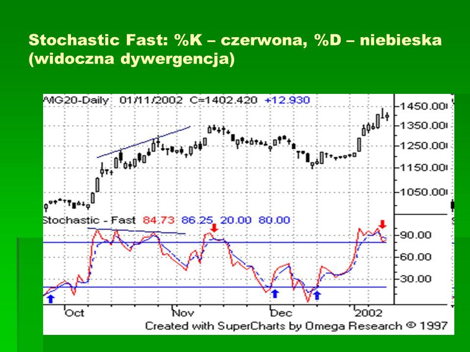 Stochastic Fast: %K – czerwona, %D – niebieska (widoczna dywergencja)