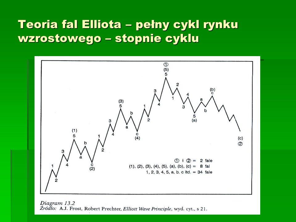 Teoria fal Elliota – pełny cykl rynku wzrostowego – stopnie cyklu