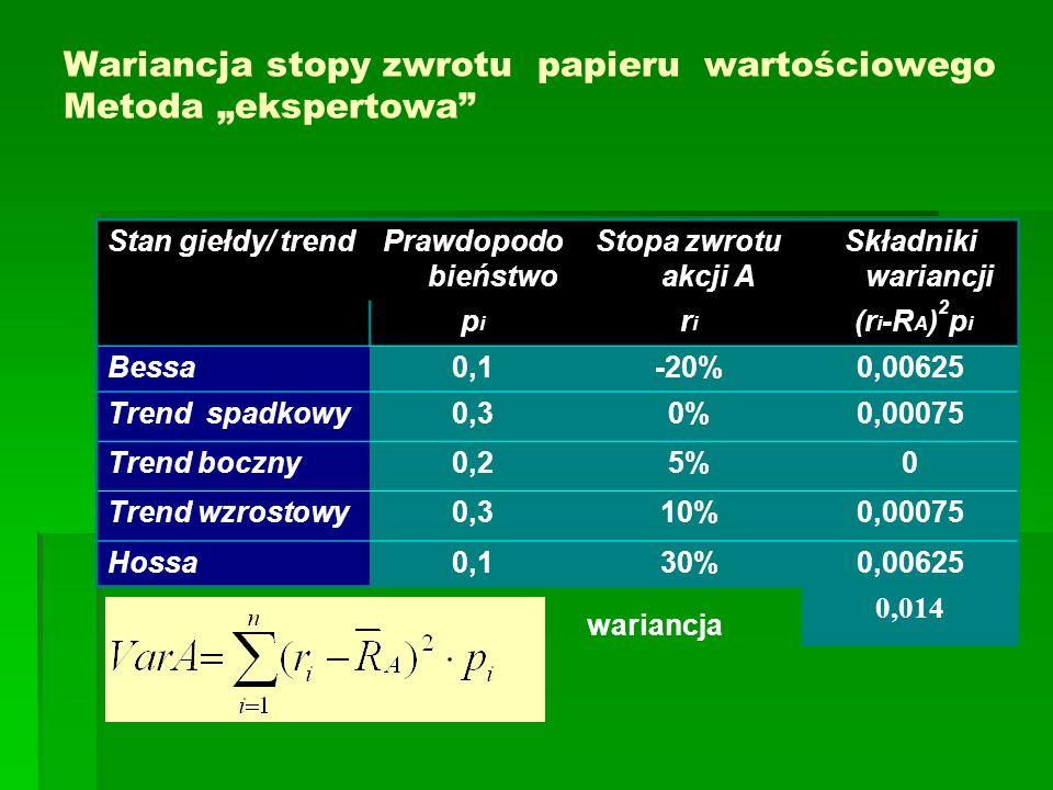 """Wariancja stopy zwrotu papieru wartościowego Metoda """"ekspertowa"""