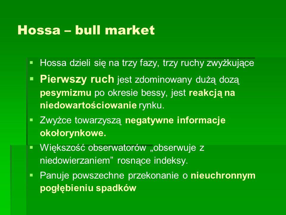 Hossa – bull market Hossa dzieli się na trzy fazy, trzy ruchy zwyżkujące.