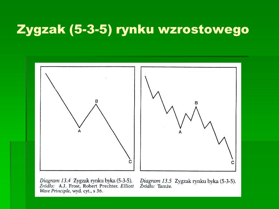 Zygzak (5-3-5) rynku wzrostowego
