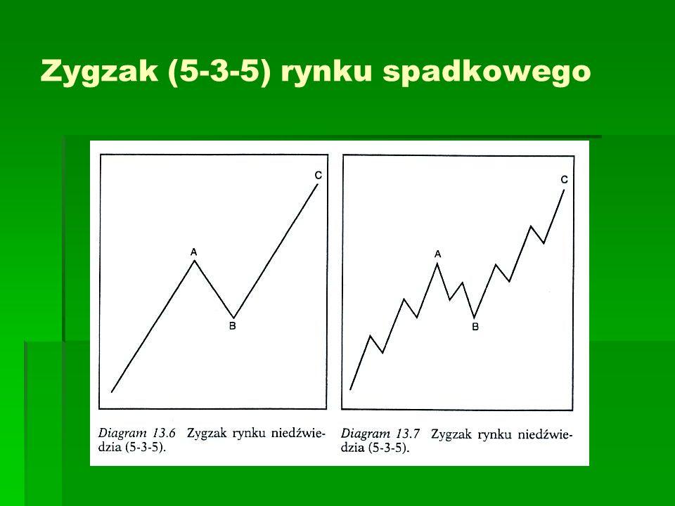 Zygzak (5-3-5) rynku spadkowego