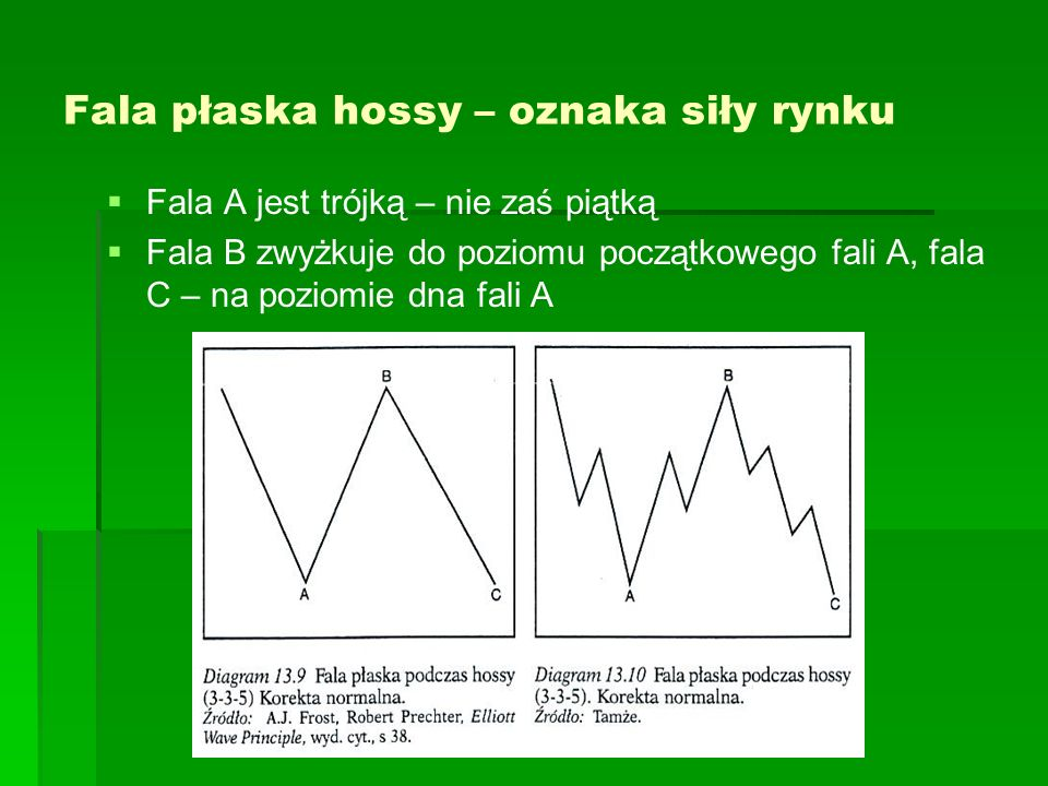 Fala płaska hossy – oznaka siły rynku
