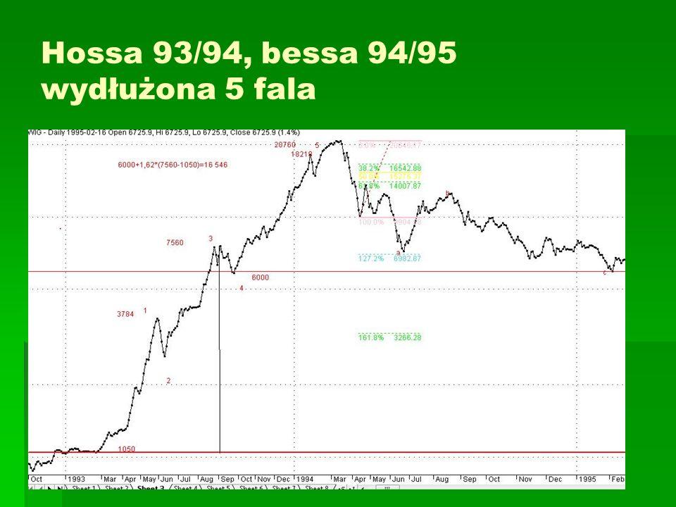 Hossa 93/94, bessa 94/95 wydłużona 5 fala