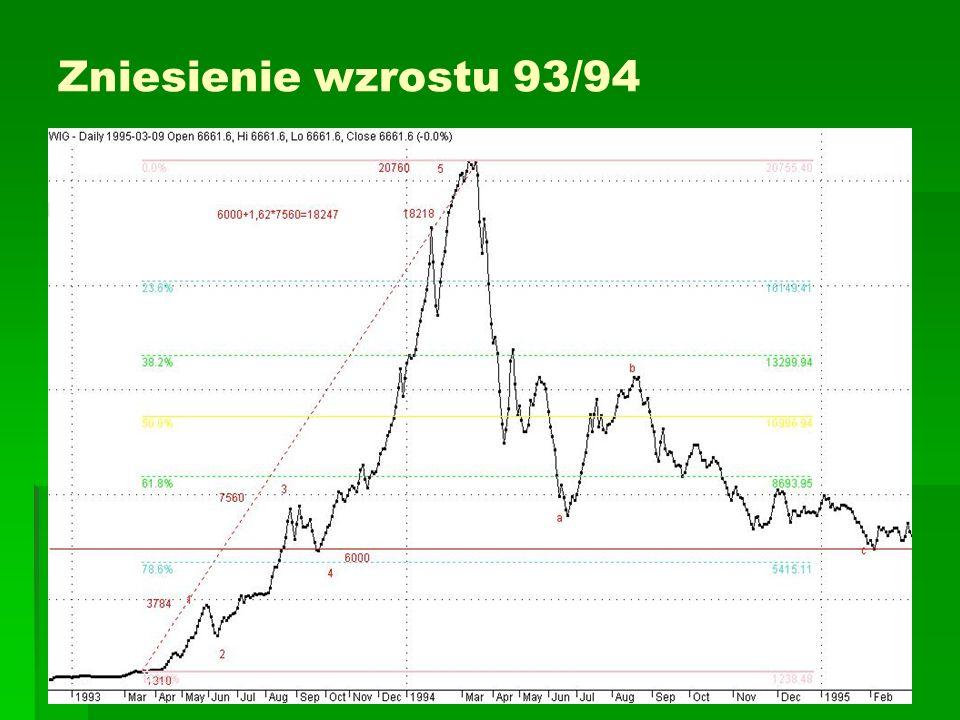 Zniesienie wzrostu 93/94