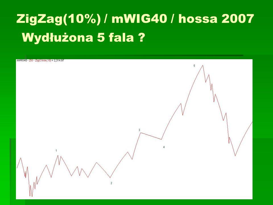 ZigZag(10%) / mWIG40 / hossa 2007 Wydłużona 5 fala