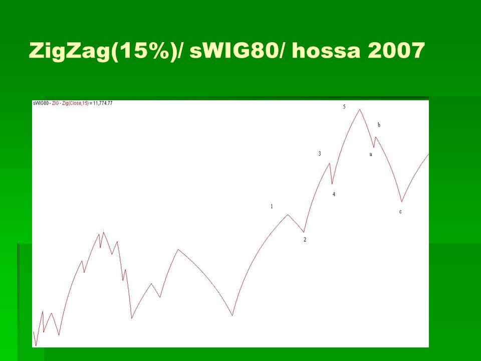 ZigZag(15%)/ sWIG80/ hossa 2007