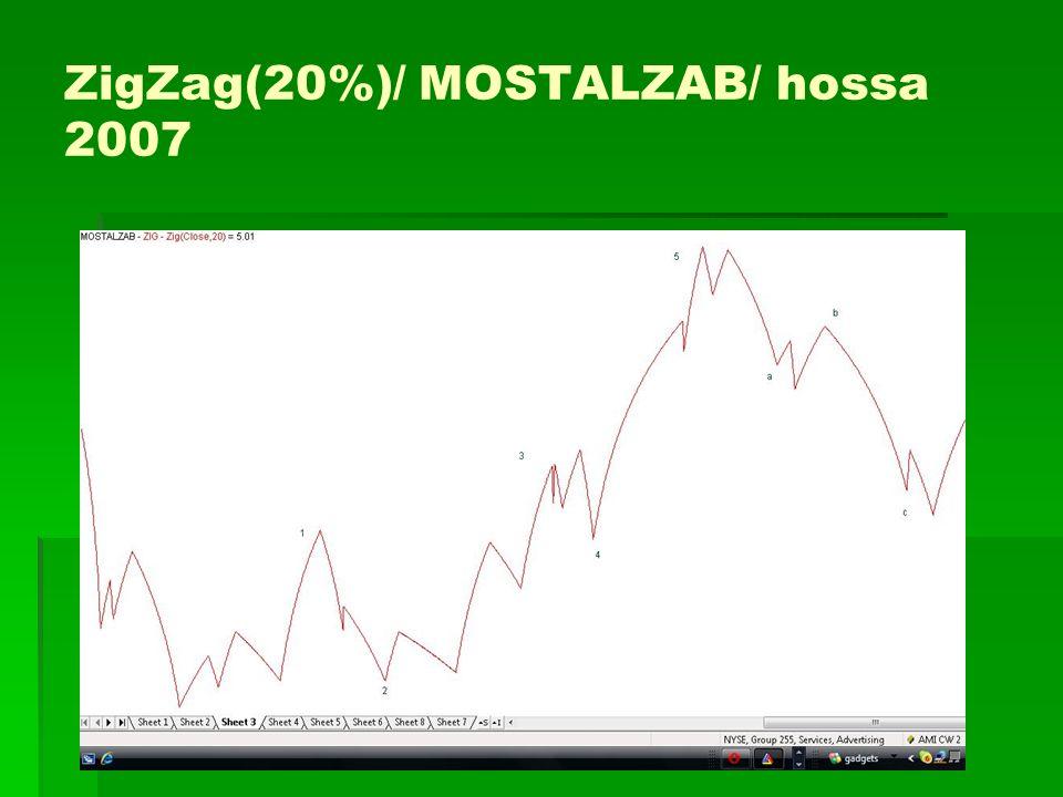 ZigZag(20%)/ MOSTALZAB/ hossa 2007