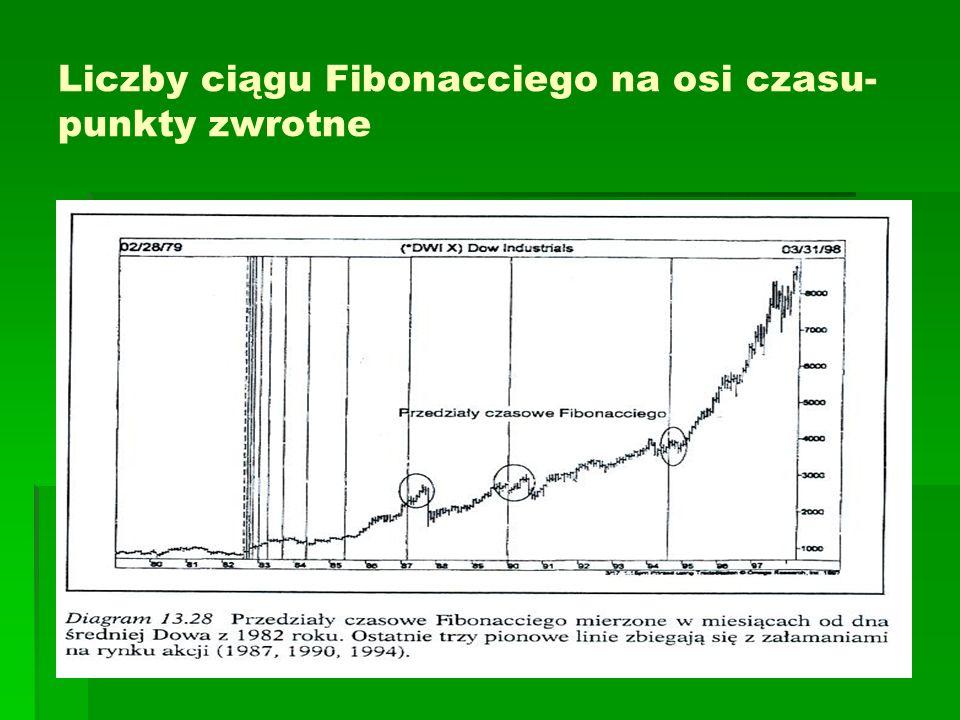 Liczby ciągu Fibonacciego na osi czasu- punkty zwrotne
