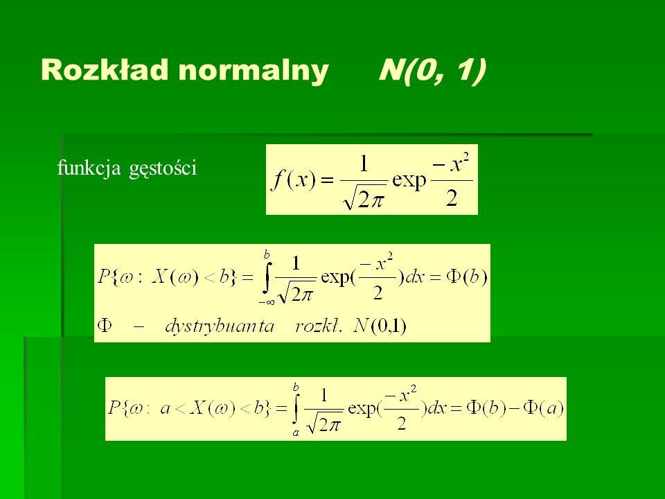Rozkład normalny N(0, 1) funkcja gęstości
