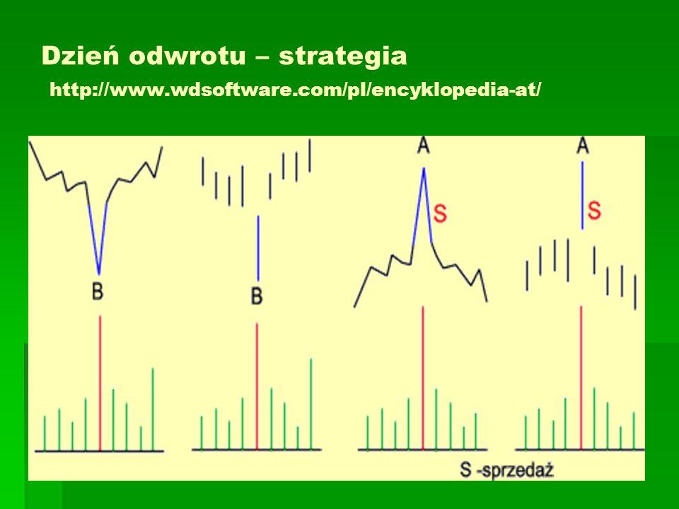 Dzień odwrotu – strategia http://www. wdsoftware