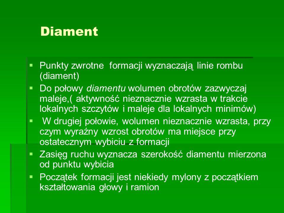 Diament Punkty zwrotne formacji wyznaczają linie rombu (diament)