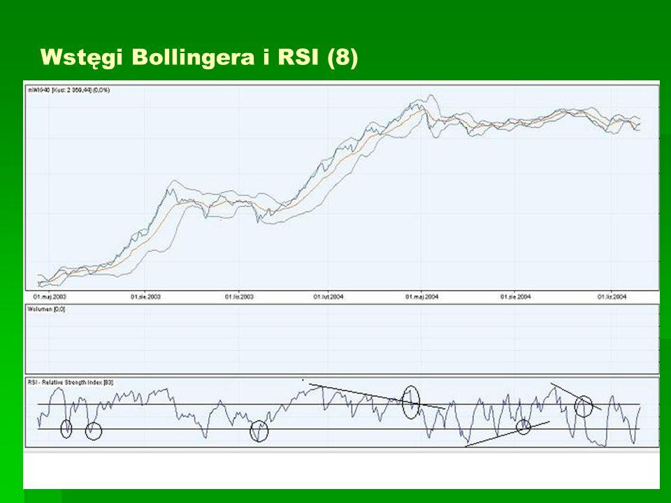 Wstęgi Bollingera i RSI (8)