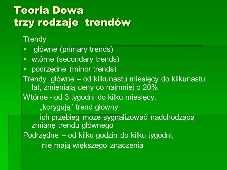Teoria Dowa trzy rodzaje trendów