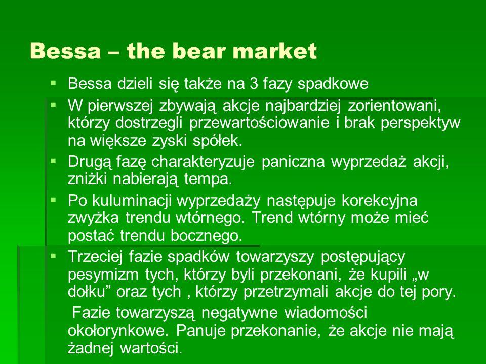 Bessa – the bear market Bessa dzieli się także na 3 fazy spadkowe