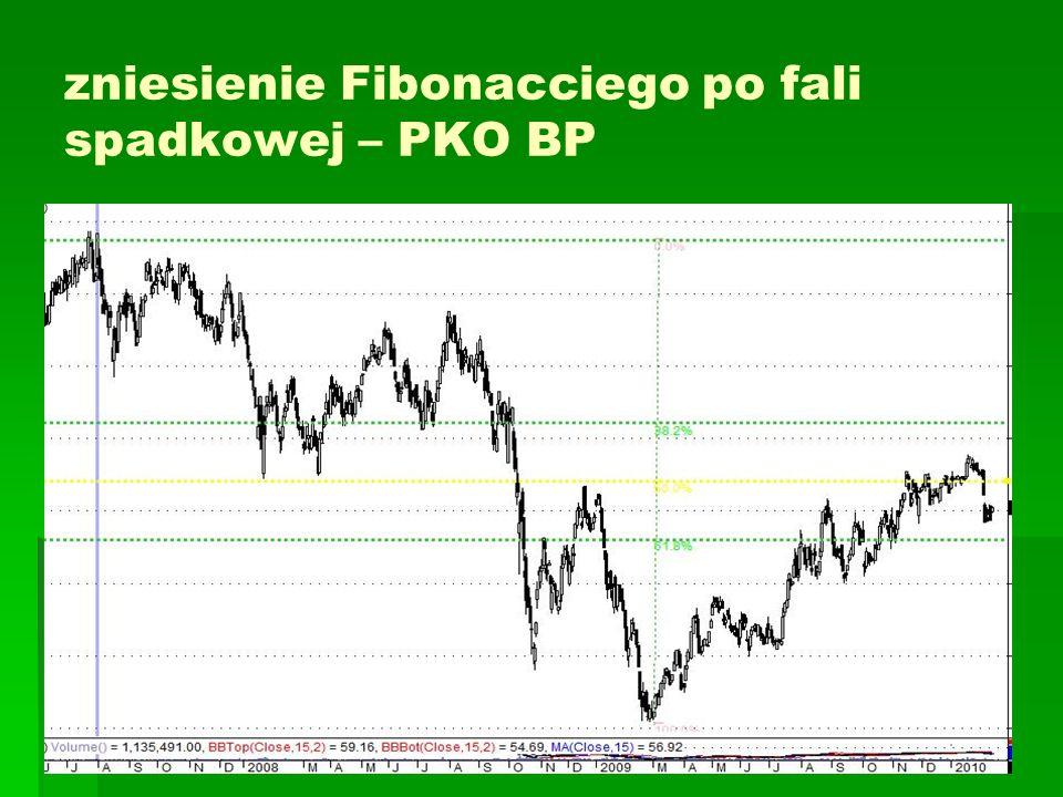 zniesienie Fibonacciego po fali spadkowej – PKO BP