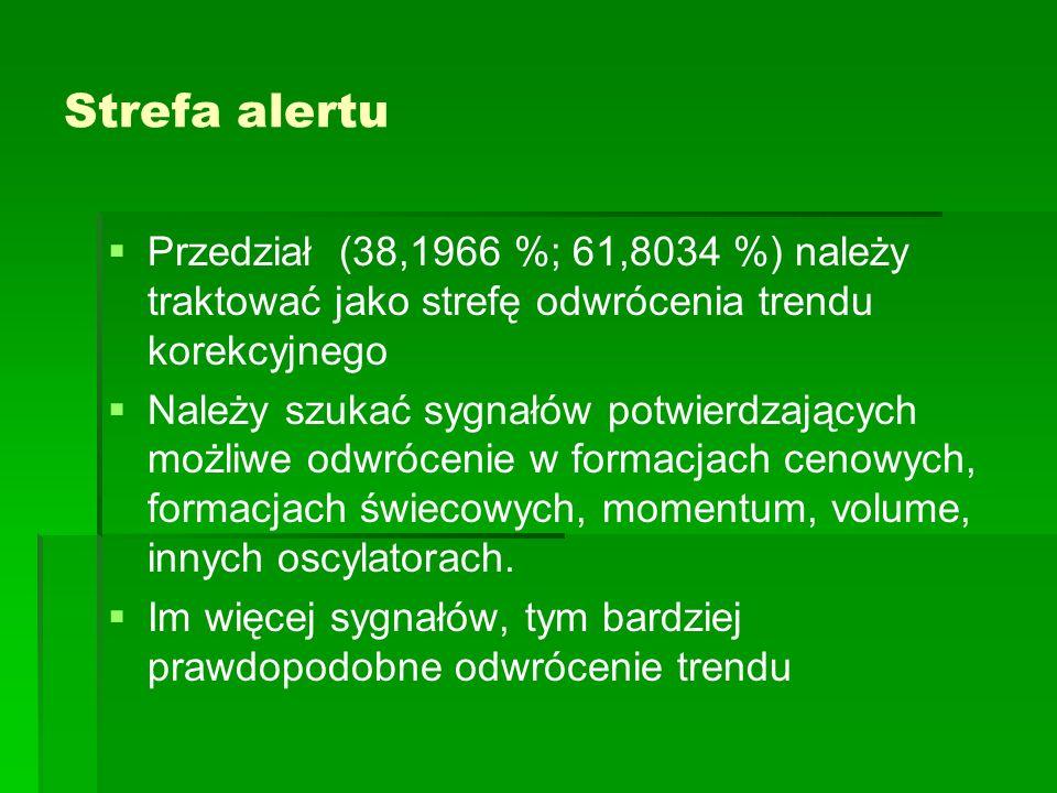 Strefa alertu Przedział (38,1966 %; 61,8034 %) należy traktować jako strefę odwrócenia trendu korekcyjnego.