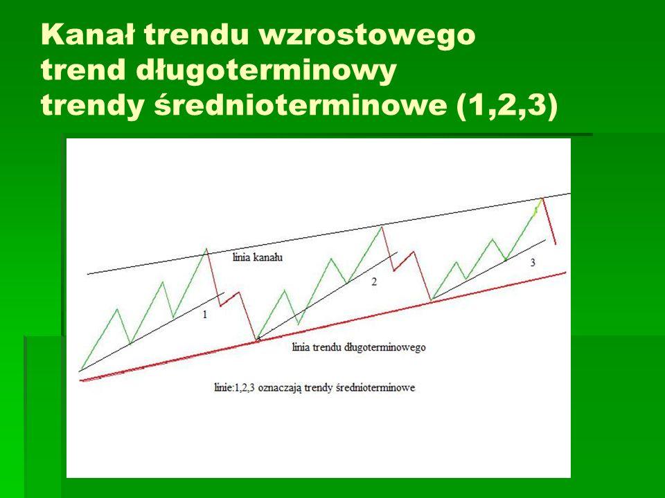 Kanał trendu wzrostowego trend długoterminowy trendy średnioterminowe (1,2,3)