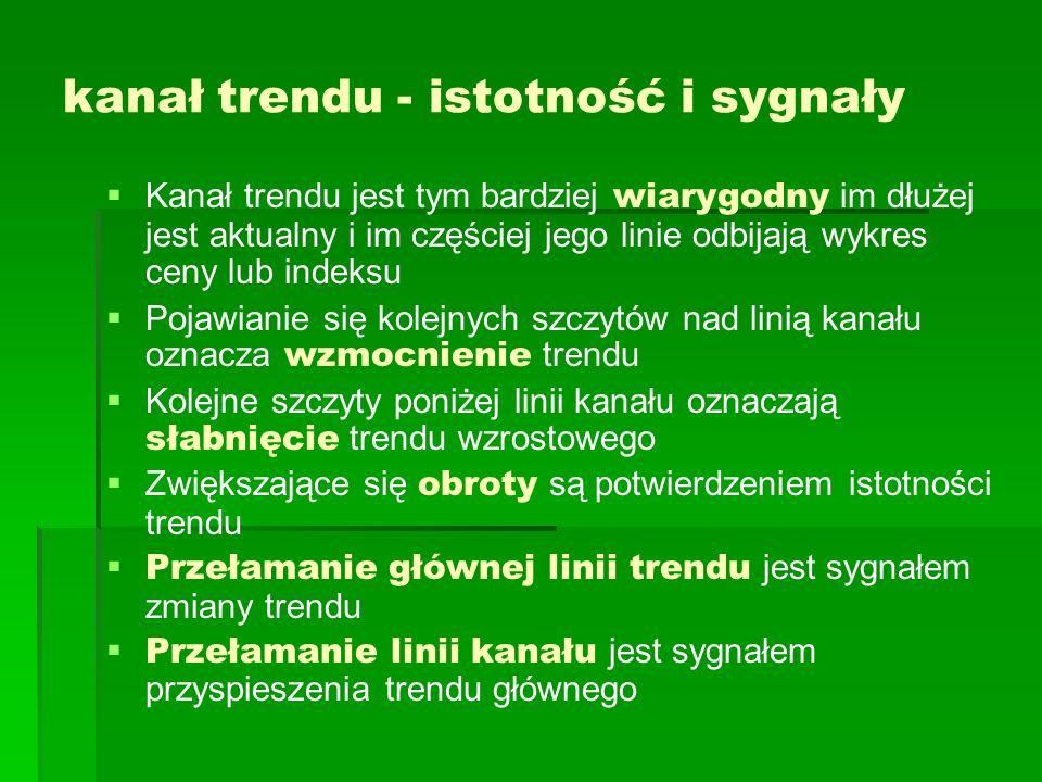 kanał trendu - istotność i sygnały