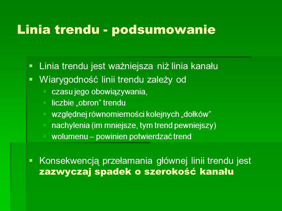 Linia trendu - podsumowanie
