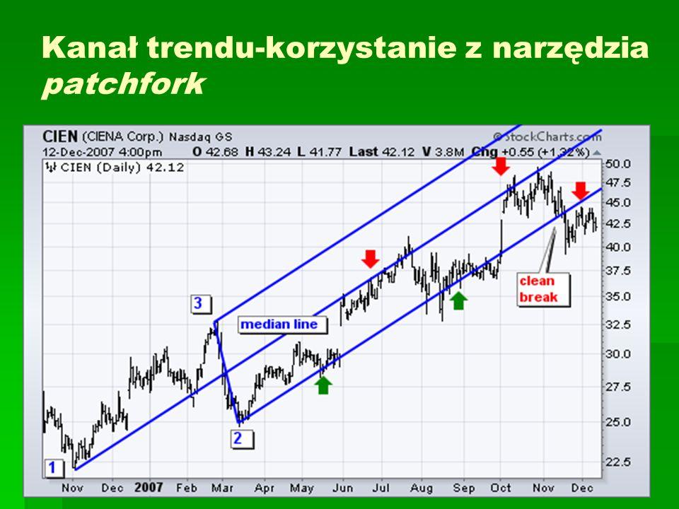 Kanał trendu-korzystanie z narzędzia patchfork