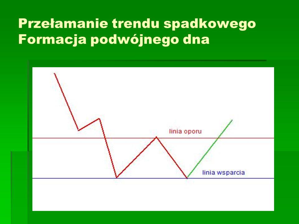 Przełamanie trendu spadkowego Formacja podwójnego dna