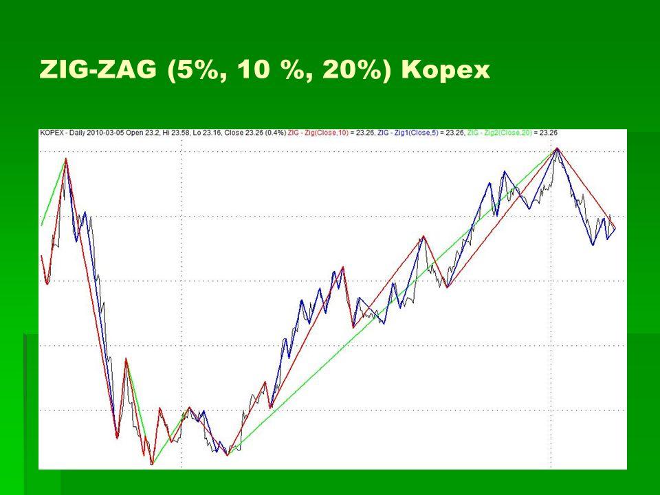 ZIG-ZAG (5%, 10 %, 20%) Kopex