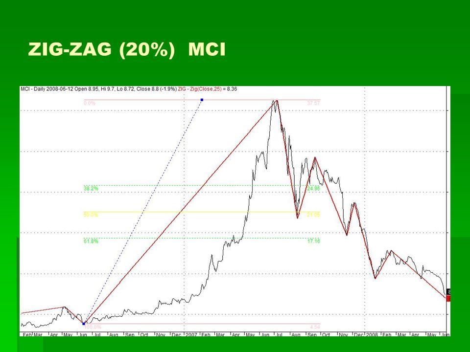 ZIG-ZAG (20%) MCI