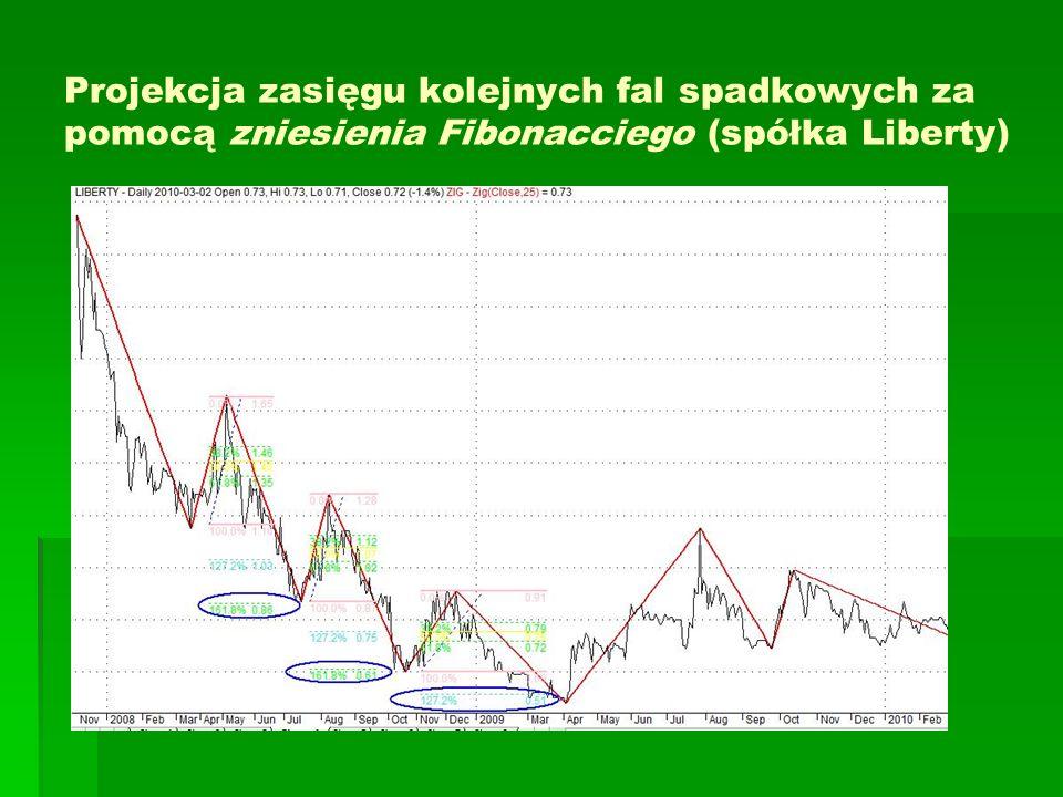 Projekcja zasięgu kolejnych fal spadkowych za pomocą zniesienia Fibonacciego (spółka Liberty)