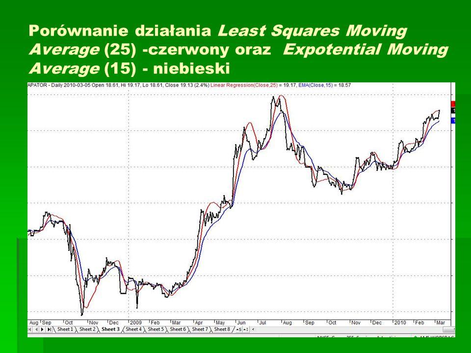 Porównanie działania Least Squares Moving Average (25) -czerwony oraz Expotential Moving Average (15) - niebieski