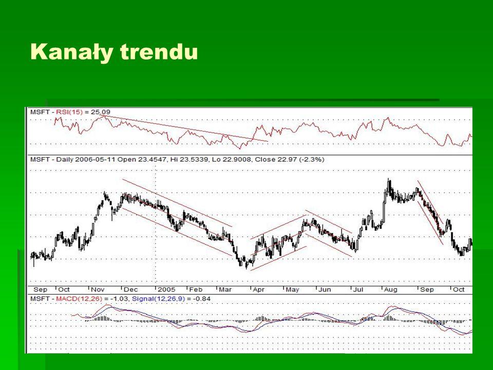 Kanały trendu