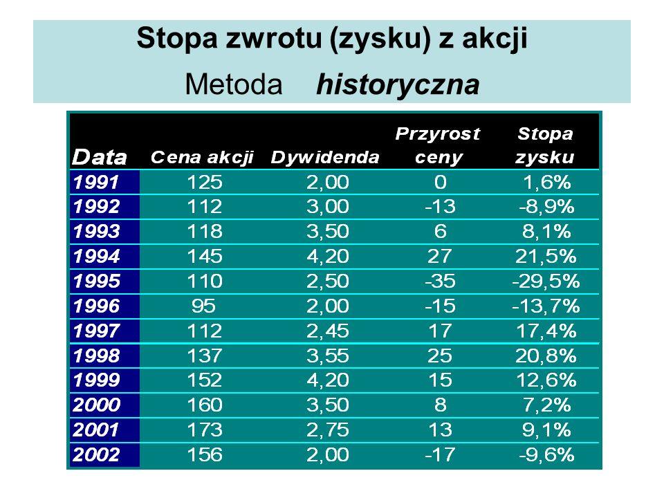 Stopa zwrotu (zysku) z akcji Metoda historyczna
