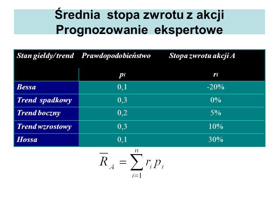 Średnia stopa zwrotu z akcji Prognozowanie ekspertowe