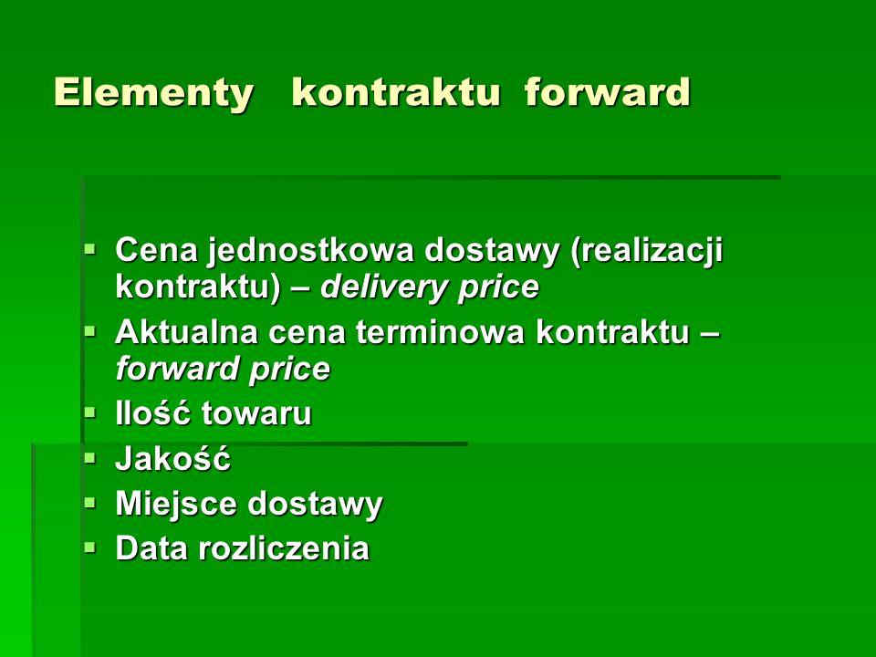 Elementy kontraktu forward