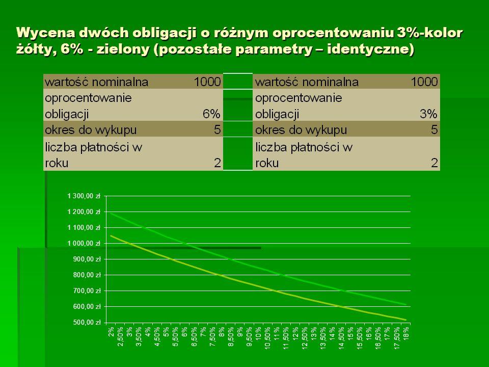 Wycena dwóch obligacji o różnym oprocentowaniu 3%-kolor żółty, 6% - zielony (pozostałe parametry – identyczne)