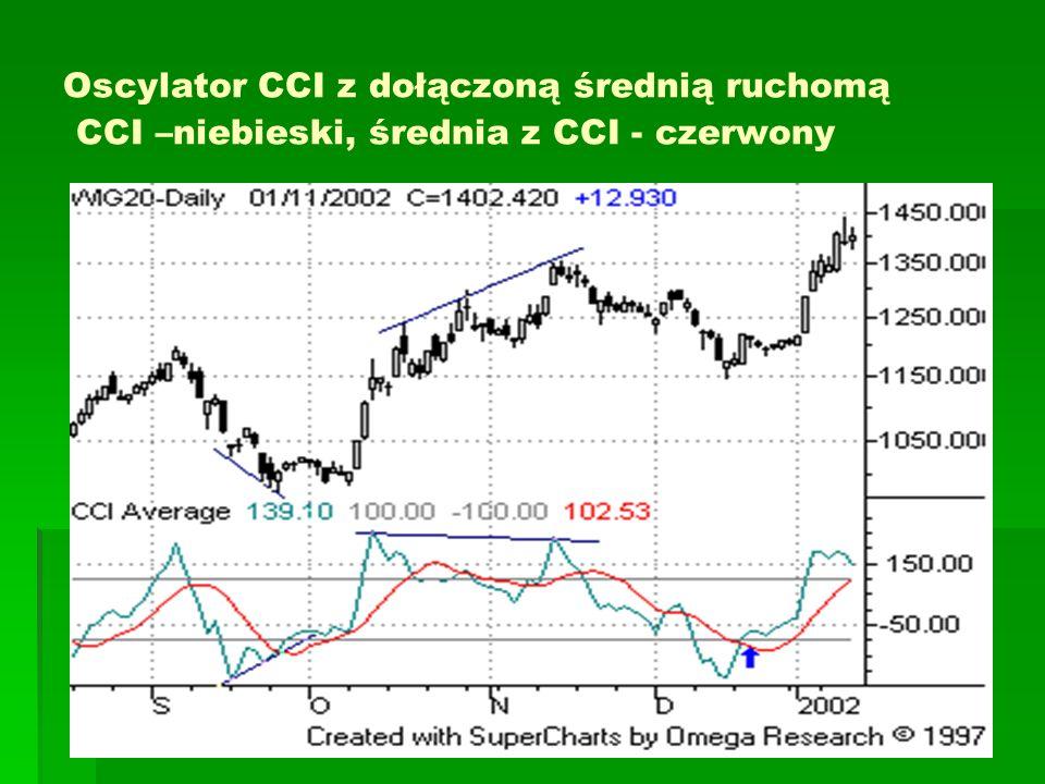 Oscylator CCI z dołączoną średnią ruchomą CCI –niebieski, średnia z CCI - czerwony