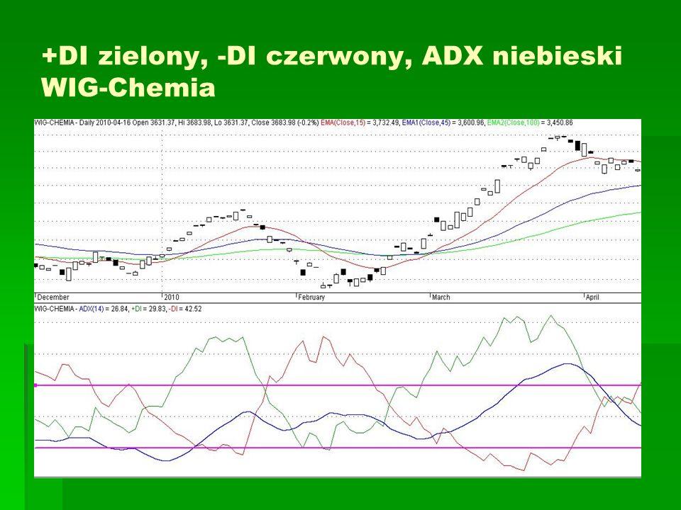 +DI zielony, -DI czerwony, ADX niebieski WIG-Chemia