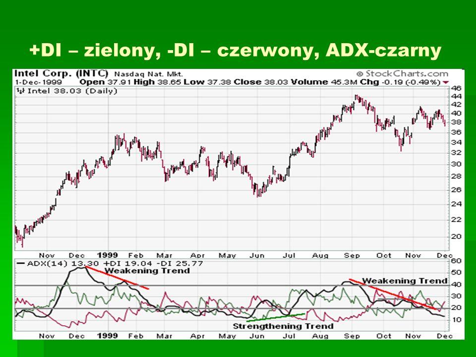 +DI – zielony, -DI – czerwony, ADX-czarny