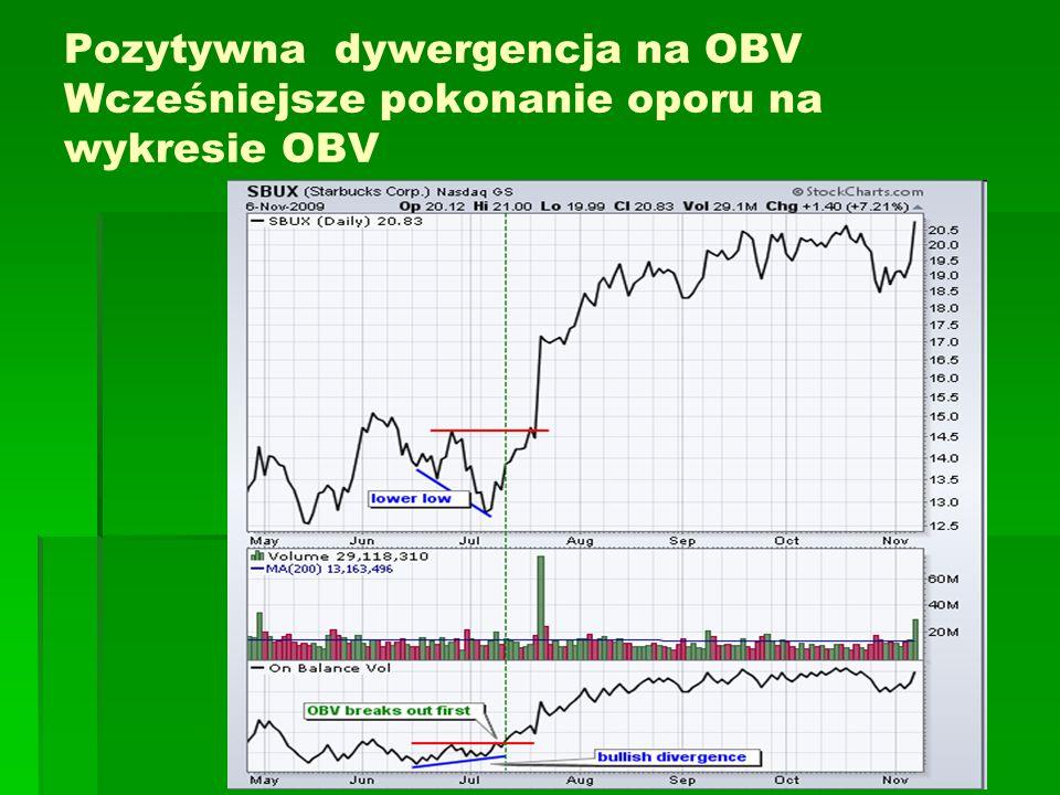 Pozytywna dywergencja na OBV Wcześniejsze pokonanie oporu na wykresie OBV