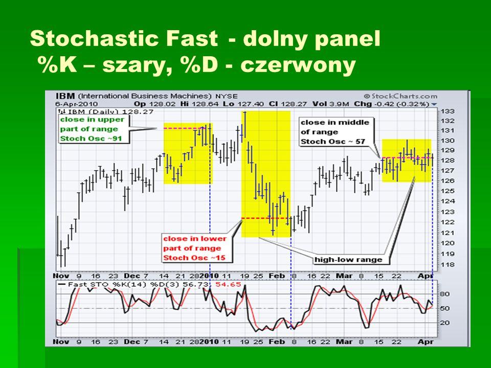 Stochastic Fast - dolny panel %K – szary, %D - czerwony