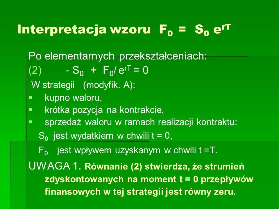 Interpretacja wzoru F0 = S0 erT